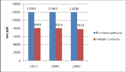 Диплом Учет и контроль расчетов с дебиторами и кредиторами Заказ  Рис 2 Динамика выручки и себестоимости товаров и услуг ООО за 2007 2009гг