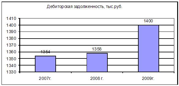 Диплом Учет и контроль расчетов с дебиторами и кредиторами Заказ  Данные табл 2 свидетельствуют о том что за 2007 2009гг дебиторская задолженность предприятия увеличилась на 46 тыс руб или на 3 4% рис 4